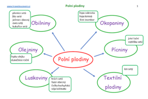polni-plodiny